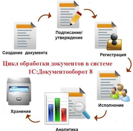 1С:Документооборот ПРОФ