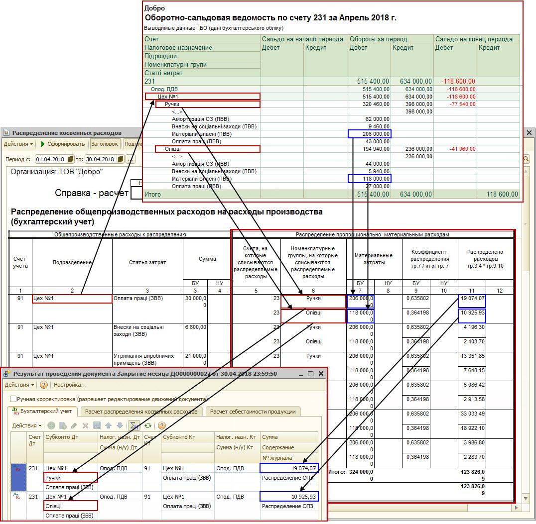 Рисунок 10 – распределение общепроизводственных затрат между номенклатурными группами при списании на 23 счет