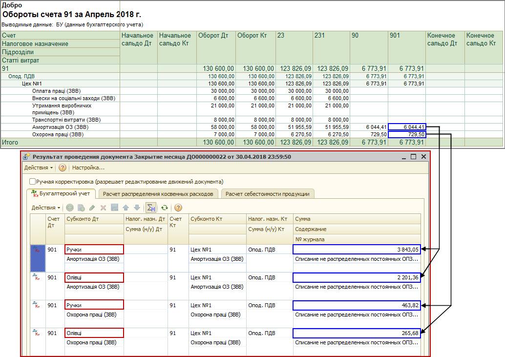 Рисунок 11 – списание постоянных нераспределенных общепроизводственных затрат на себестоимость реализованной продукции (90 счет)