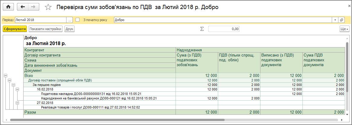 Рисунок 15 – данные отчета «Проверка суммы обязательств по НДС» при упрощенном учете НДС
