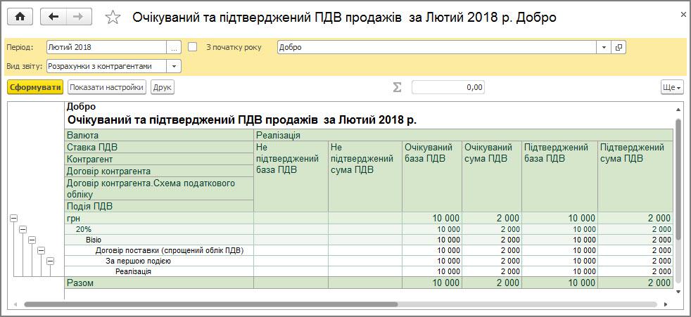 Рисунок 16 – данные отчета «Ожидаемый и подтвержденный НДС продаж» при упрощенном учете НДС