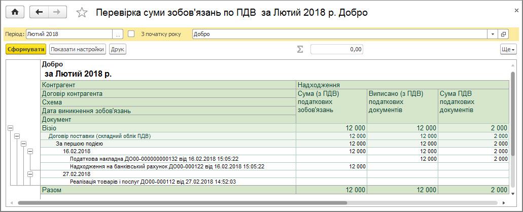 Рисунок 28 – данные отчета «Проверка суммы обязательств по НДС» при сложном учете НДС