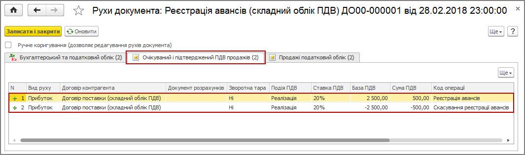 Рисунок 31 – движения документа «Регистрация авансов (сложный учет НДС)» по регистру накопления «Ожидаемый и подтвержденный НДС продаж»