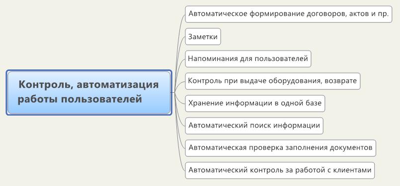 Автоматизация и контроль работы пользователей