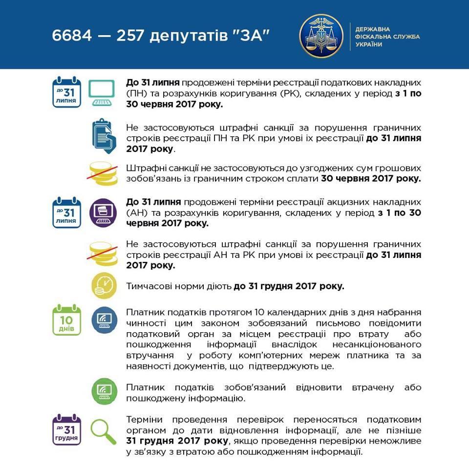 Налогоплательщиков освободили от штрафов за несвоевременную регистрацию налоговых и акцизных накладных вследствие кибератаки