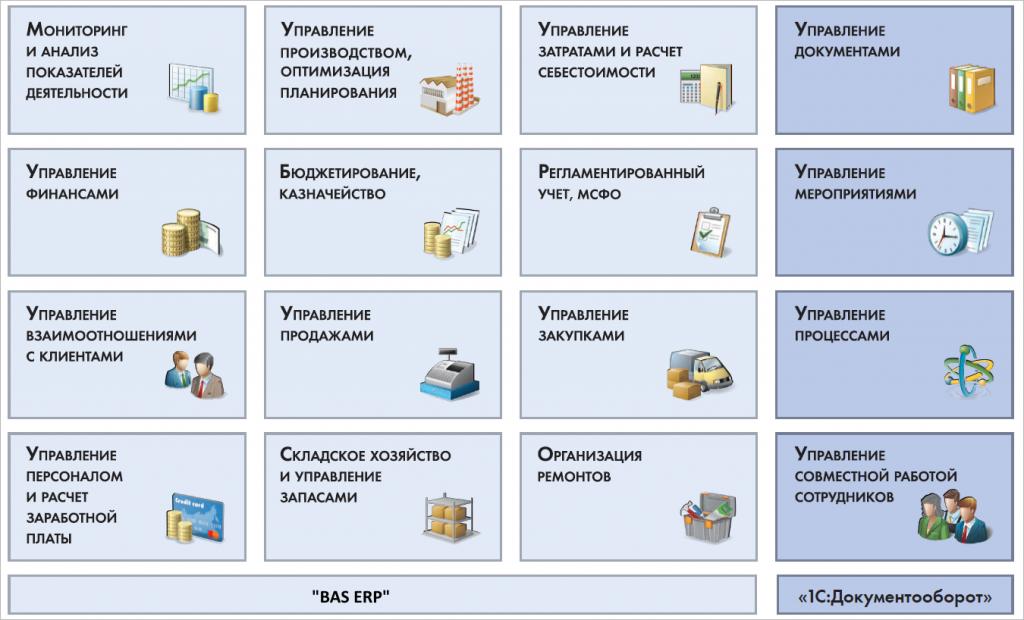 Основные направления развития BAS ERP Украина
