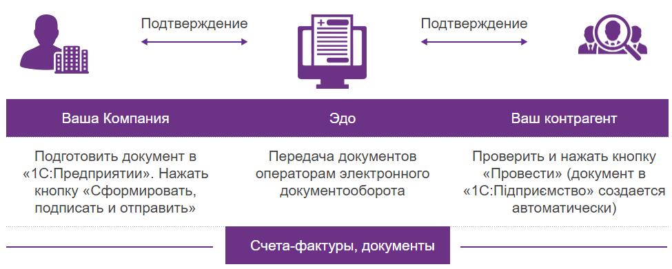 """Общая схема обмена электронными документами между пользователями """"1С:Підприємство"""" в решении Fredo ДокМен:"""