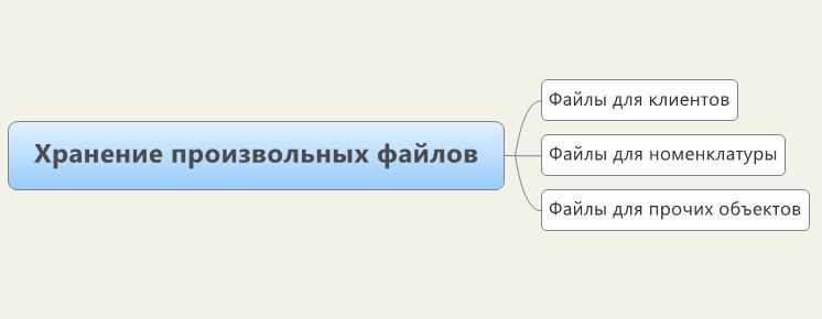 Хранение произвольных файлов в базе