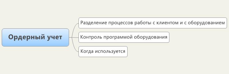 Ордерный учет номенклатуры