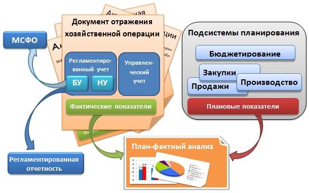 Комплексная Конфигурация 1С 8.1