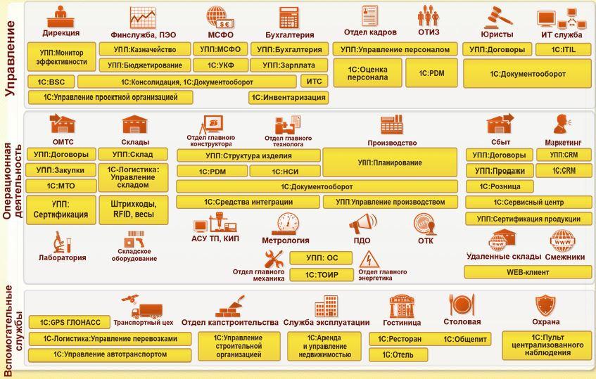 Схема охвата зон автоматизации
